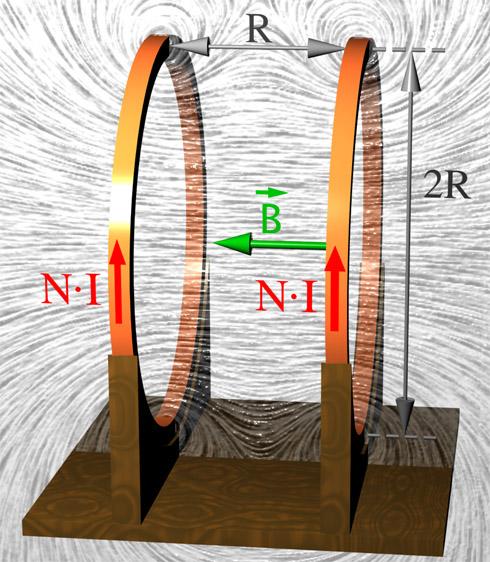 Helmholtz Coil The Helmholtz Coil